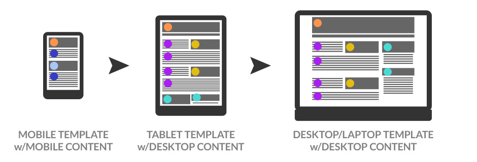 Adaptive content for mobile design samples